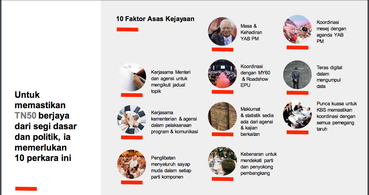 Faktor Asas Kejayaan TN50